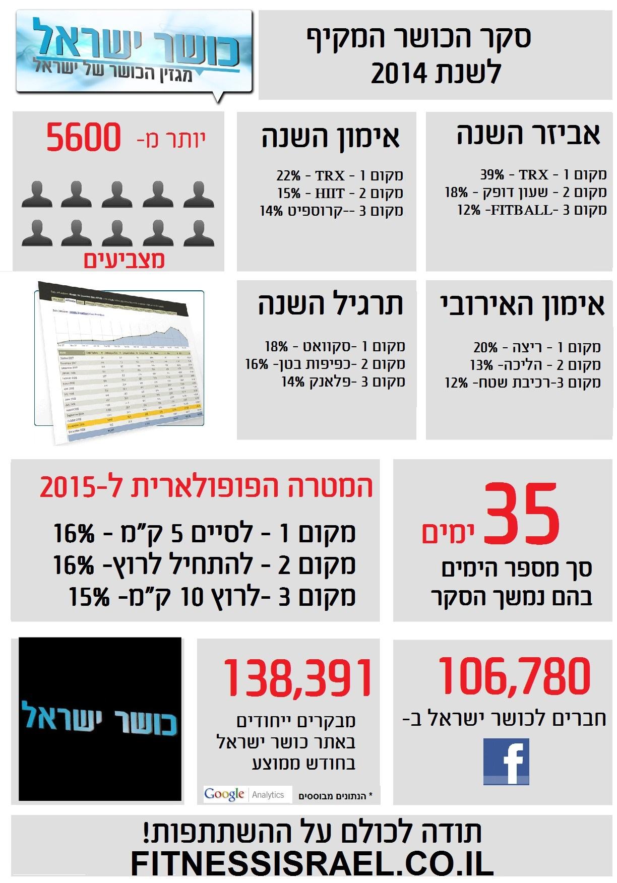 סקר כושר ישראל לשנת 2014